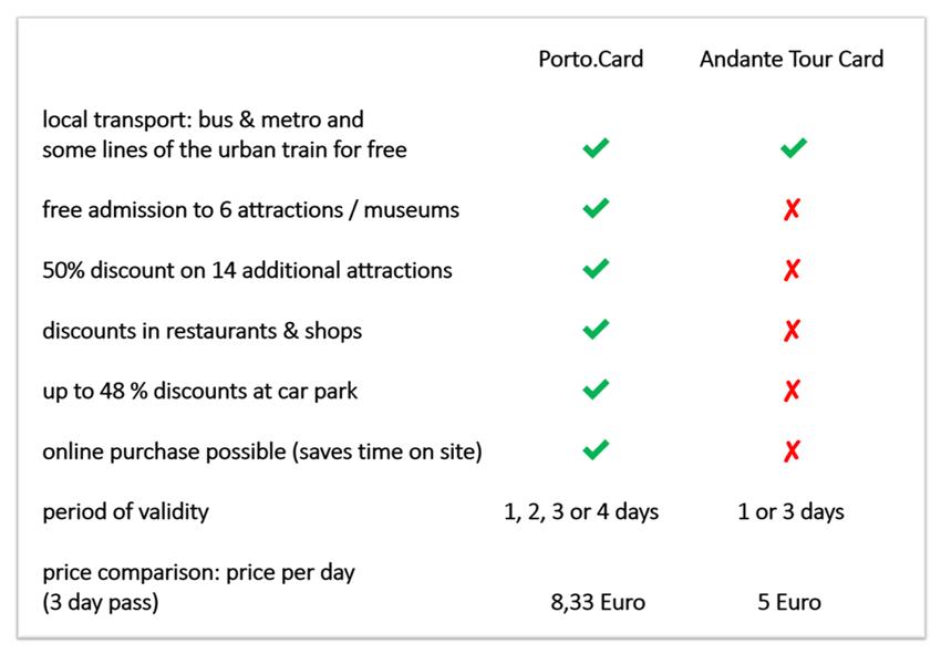 Andante Tour Porto card
