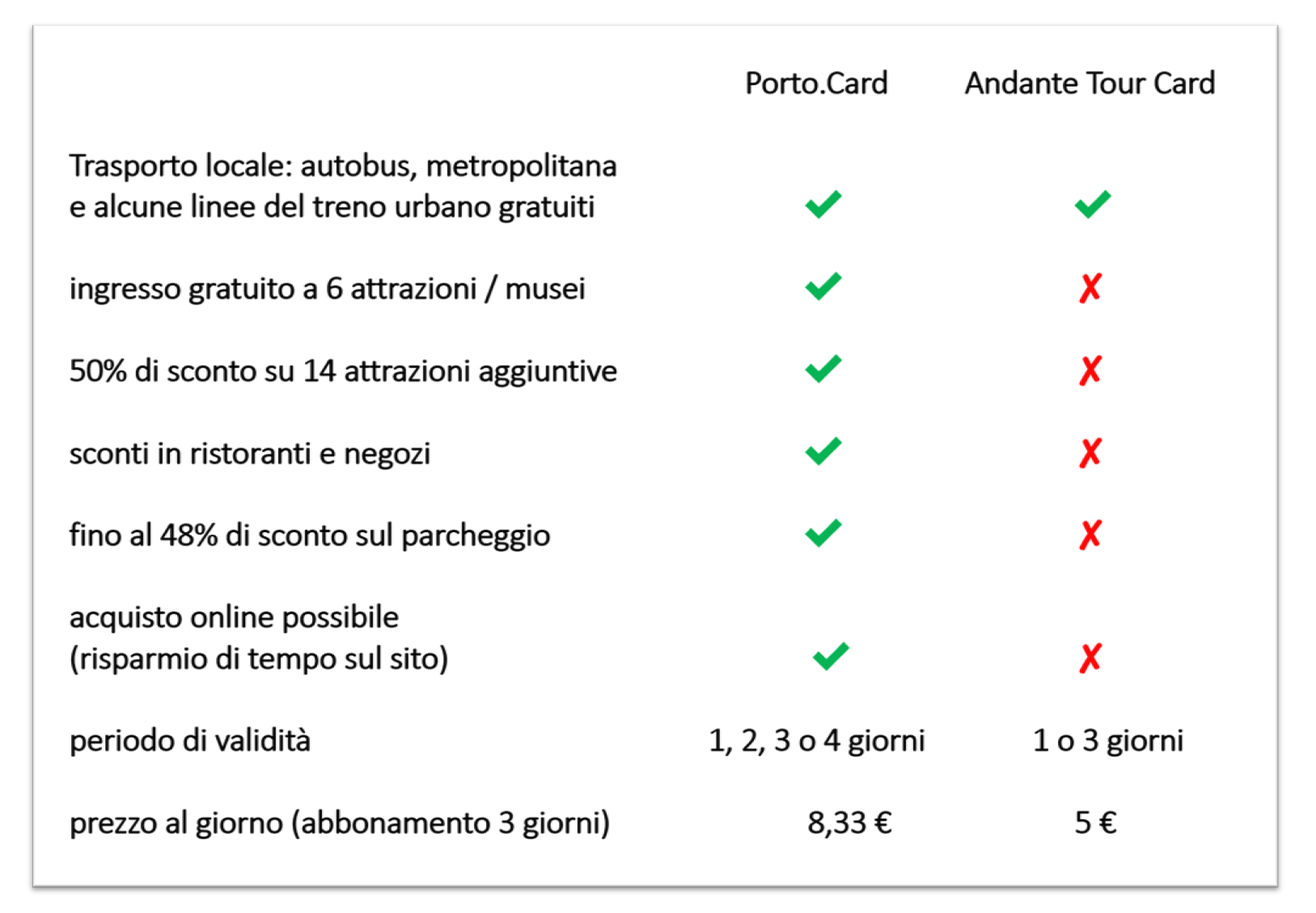 Porto Card Andante Tour Card